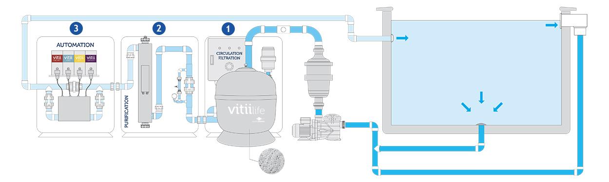 Système de filtration écologique Vitii